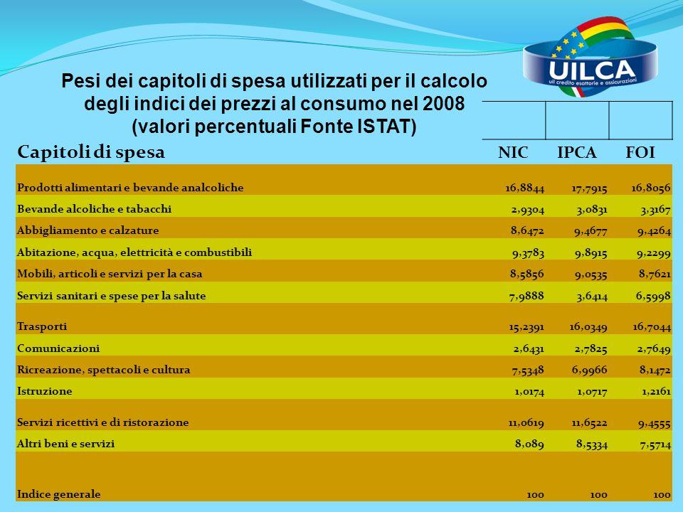 Capitoli di spesa NIC IPCA FOI