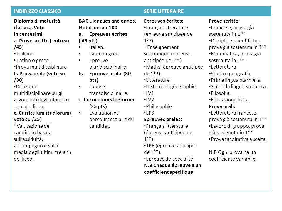 INDIRIZZO CLASSICO SERIE LITTERAIRE. Diploma di maturità classica. Voto. In centesimi. a. Prove scritte ( voto su /45)