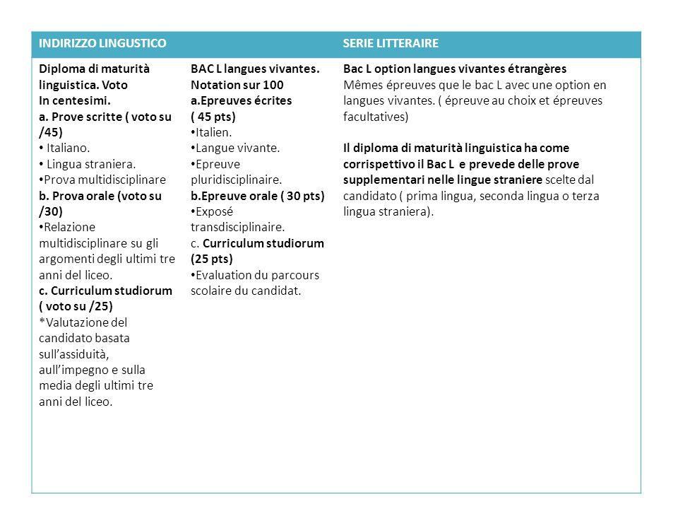 INDIRIZZO LINGUSTICO SERIE LITTERAIRE. Diploma di maturità linguistica. Voto. In centesimi. a. Prove scritte ( voto su /45)