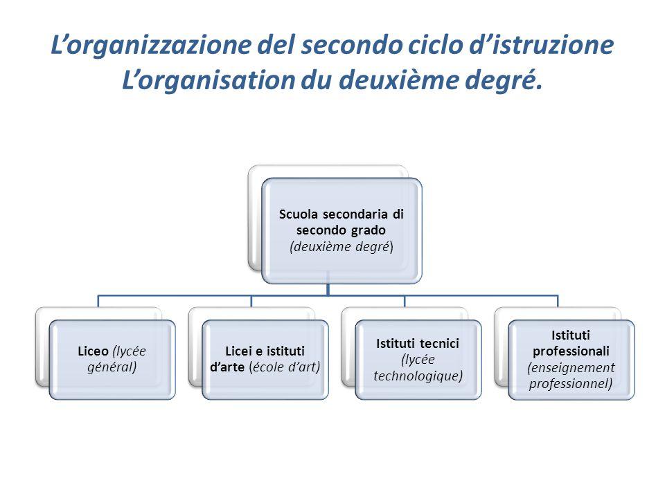 L'organizzazione del secondo ciclo d'istruzione L'organisation du deuxième degré.
