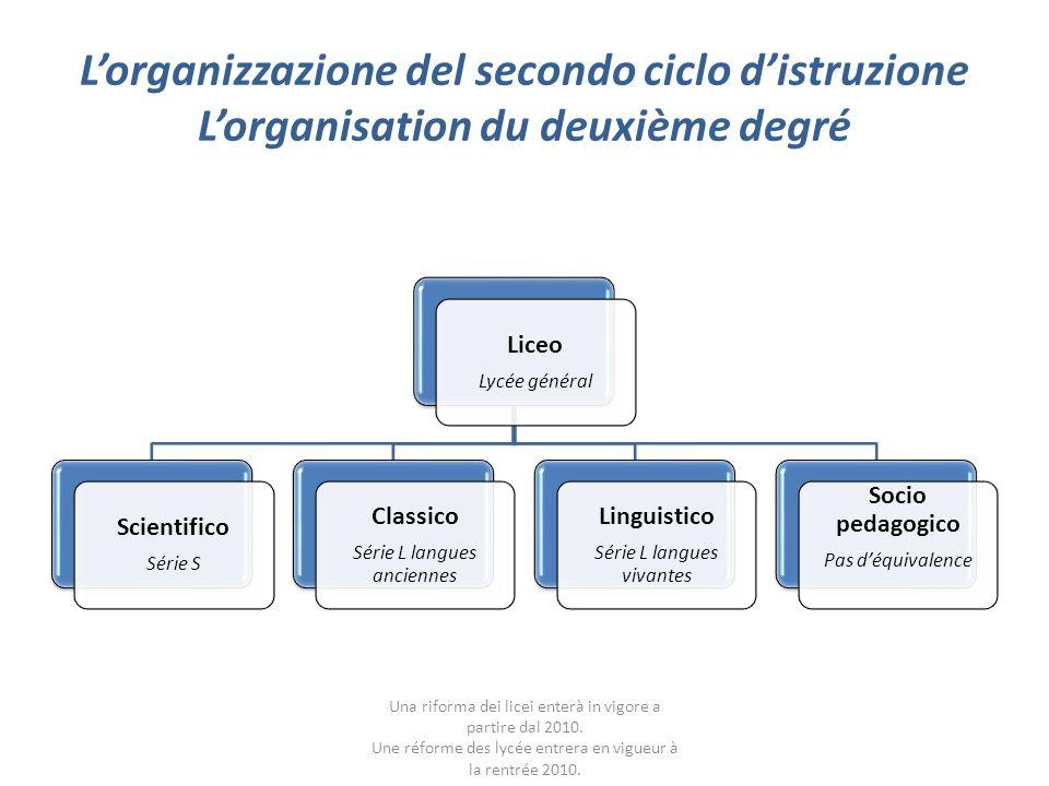 L'organizzazione del secondo ciclo d'istruzione L'organisation du deuxième degré