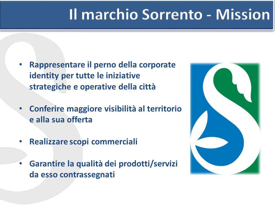 Il marchio Sorrento - Mission