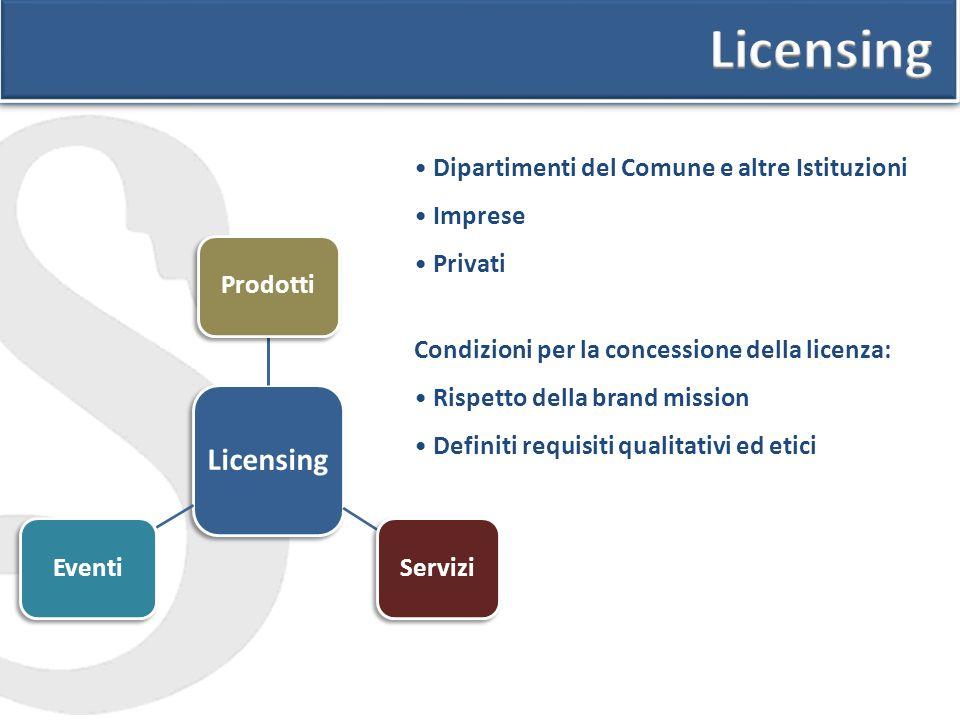 Licensing Licensing Dipartimenti del Comune e altre Istituzioni