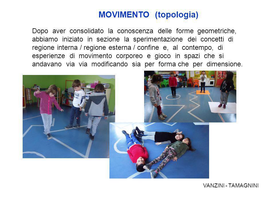 MOVIMENTO (topologia)