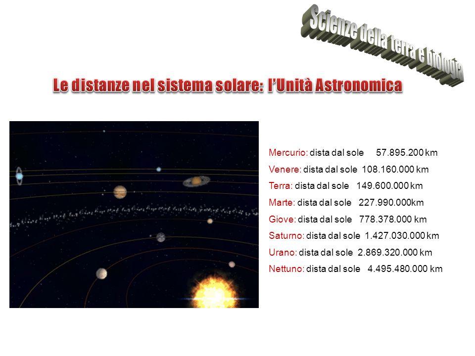 Le distanze nel sistema solare: l'Unità Astronomica