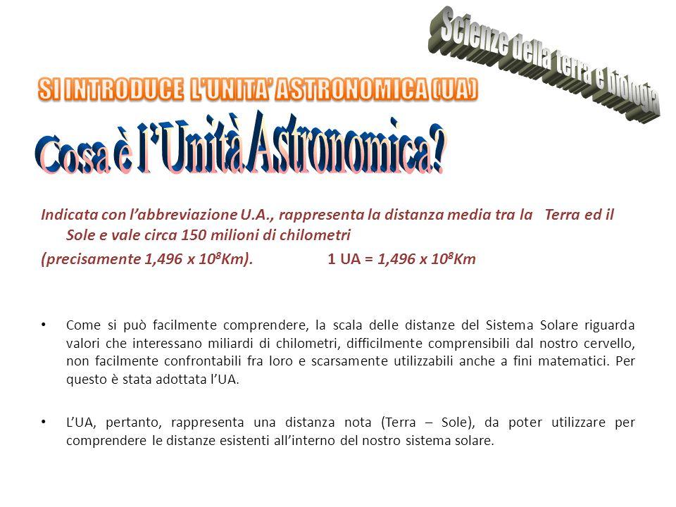 SI INTRODUCE L'UNITA' ASTRONOMICA (UA)