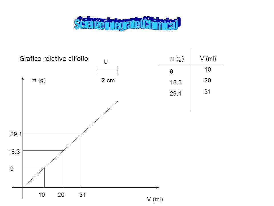 Scienze integrate (Chimica)