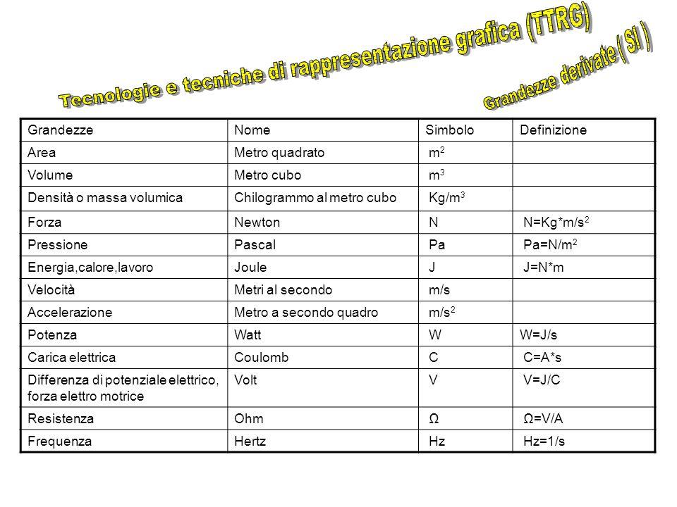 Tecnologie e tecniche di rappresentazione grafica (TTRG)
