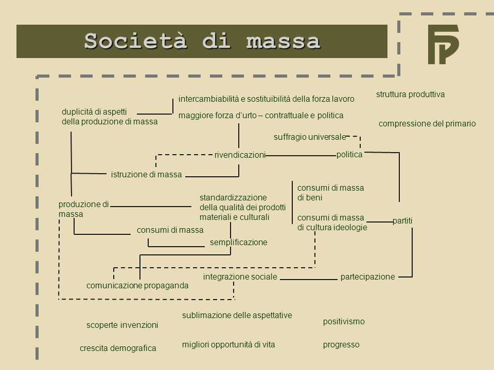 Società di massa struttura produttiva