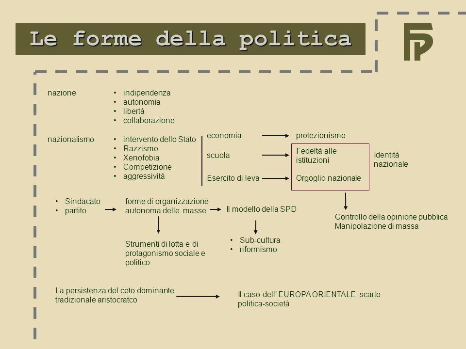 Le forme della politica