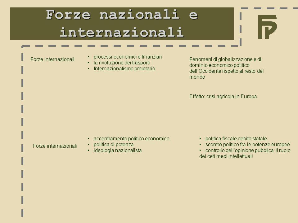 Forze nazionali e internazionali