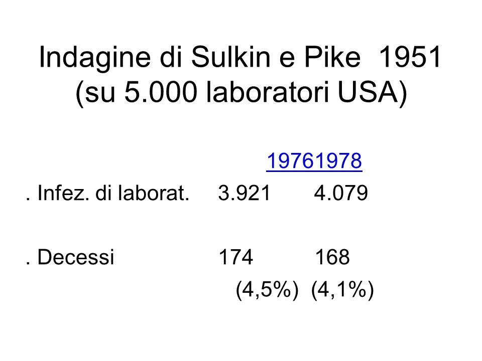 Indagine di Sulkin e Pike 1951 (su 5.000 laboratori USA)