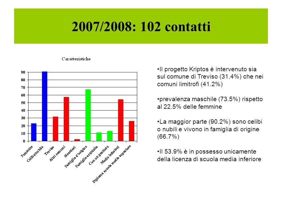 2007/2008: 102 contatti Il progetto Kriptos è intervenuto sia sul comune di Treviso (31.4%) che nei comuni limitrofi (41.2%)