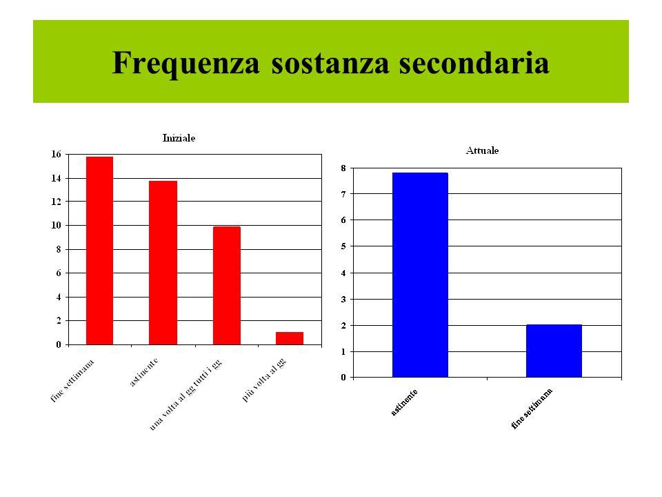 Frequenza sostanza secondaria