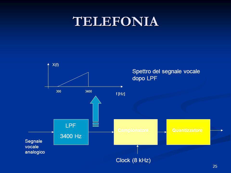 TELEFONIA Spettro del segnale vocale dopo LPF LPF 3400 Hz