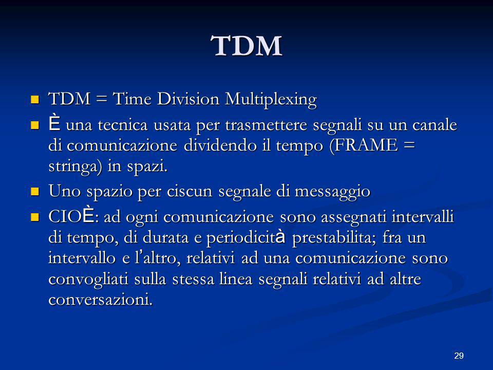 TDM TDM = Time Division Multiplexing