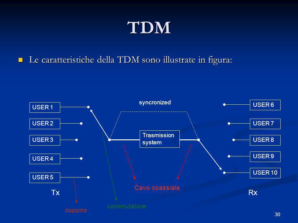 TDM Le caratteristiche della TDM sono illustrate in figura: Tx Rx