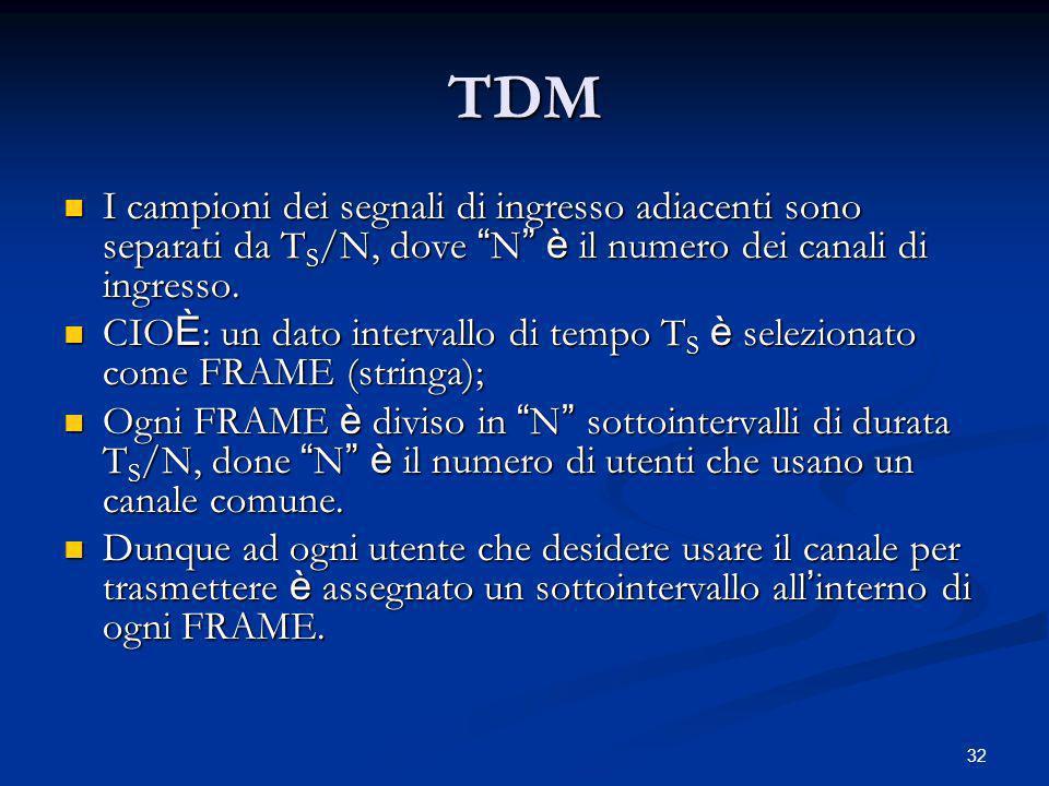 TDM I campioni dei segnali di ingresso adiacenti sono separati da TS/N, dove N è il numero dei canali di ingresso.