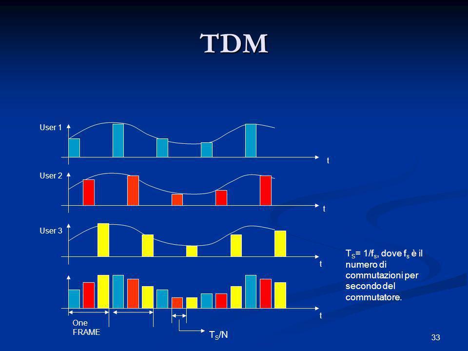 TDM User 1. t. User 2. t. User 3. TS= 1/fs, dove fs è il numero di commutazioni per secondo del commutatore.