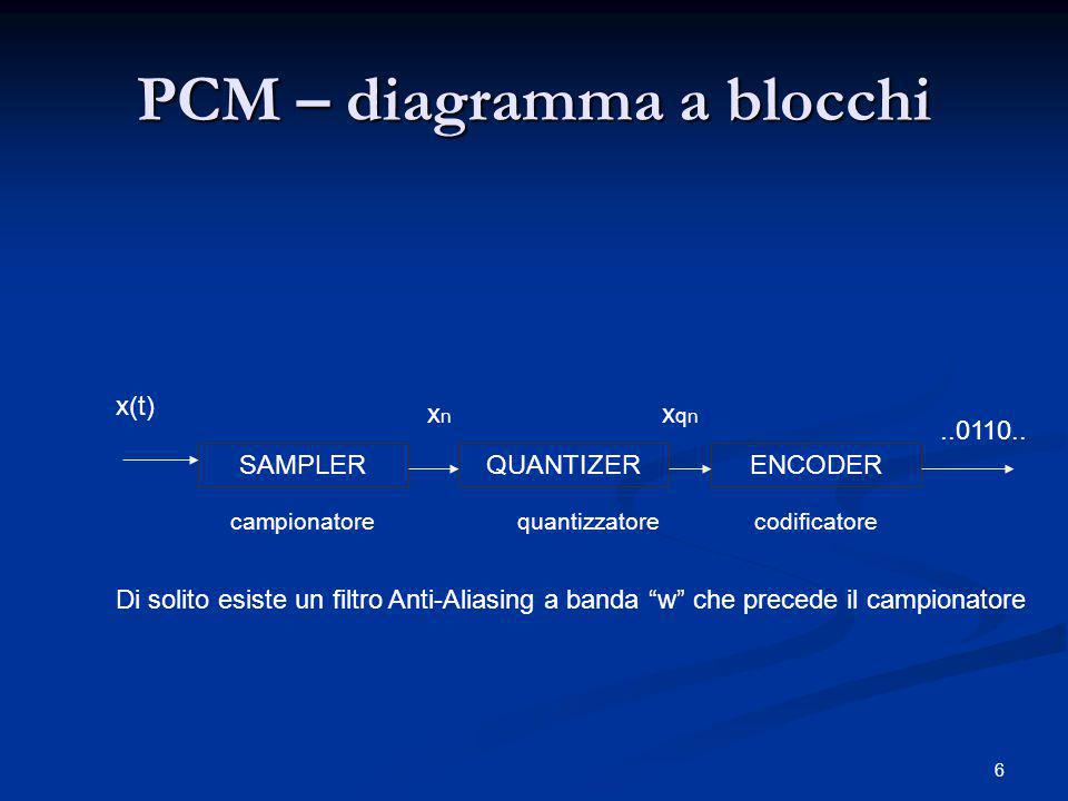 PCM – diagramma a blocchi