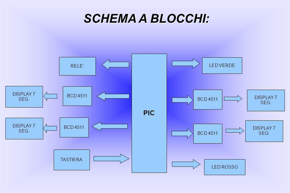 SCHEMA A BLOCCHI: PIC RELE LED VERDE DISPLAY 7 SEG. BCD 4511 BCD 4511