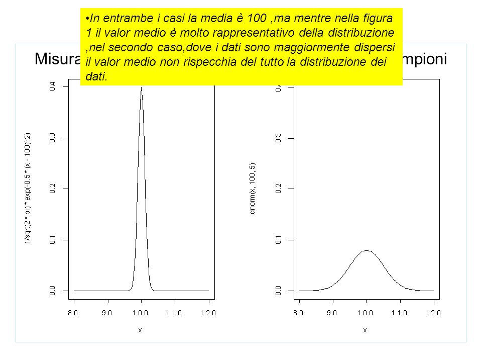 Esempio: Misura del quoziente d'intelligenza in due diversi campioni