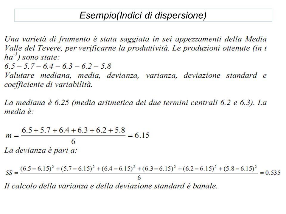 Esempio(Indici di dispersione)