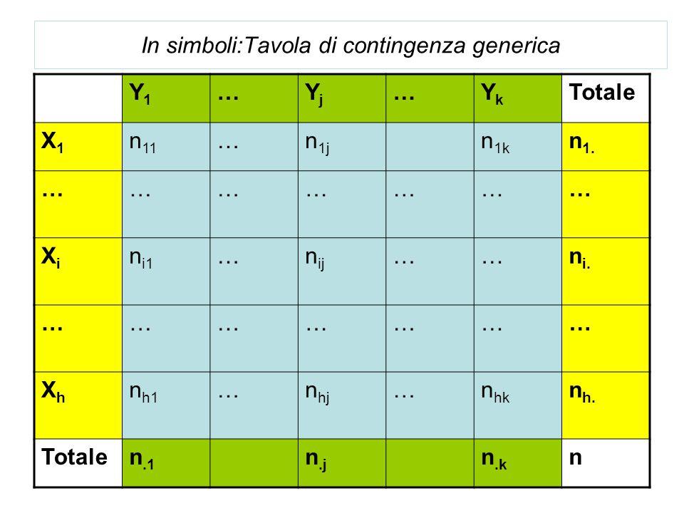 In simboli:Tavola di contingenza generica