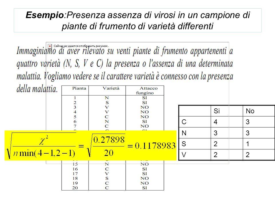 Esempio:Presenza assenza di virosi in un campione di piante di frumento di varietà differenti