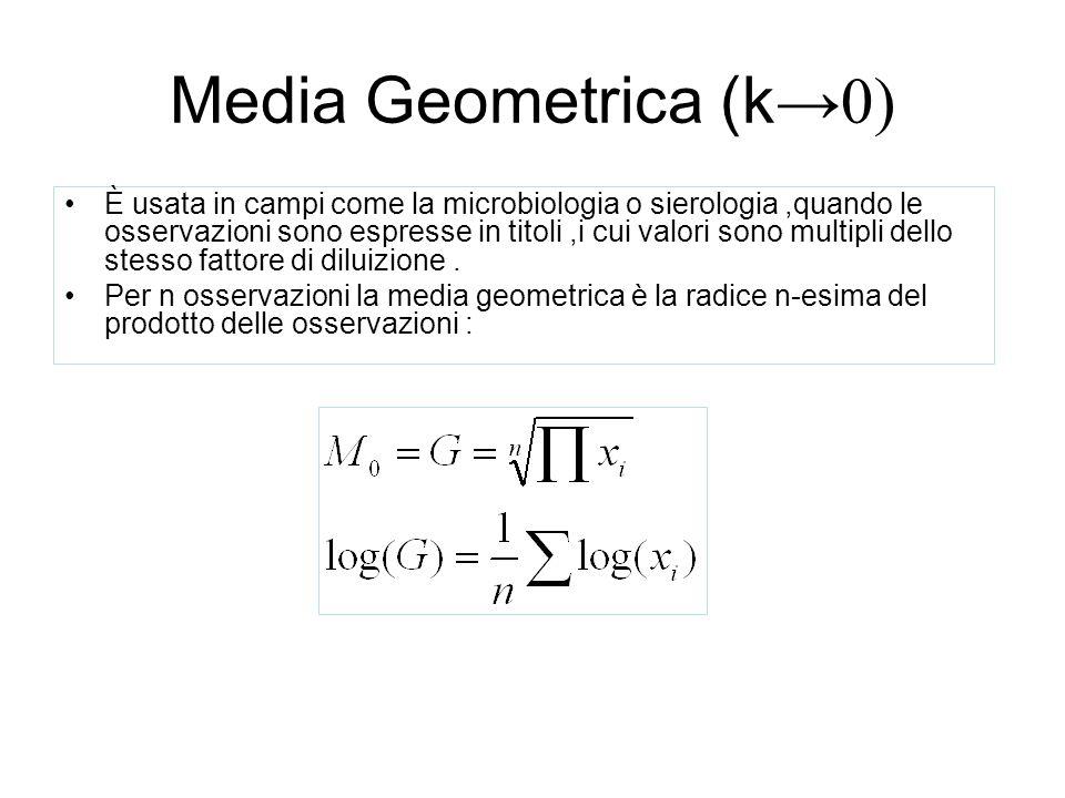 Media Geometrica (k→0)
