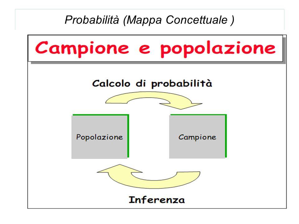 Probabilità (Mappa Concettuale )