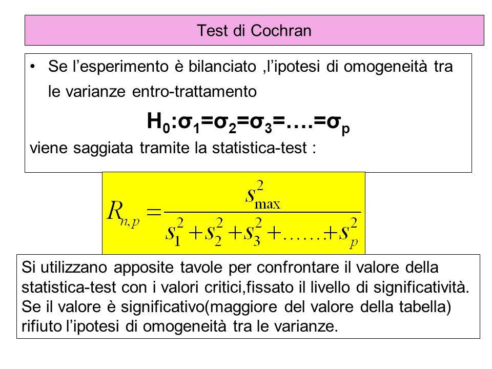 H0:σ1=σ2=σ3=….=σp Test di Cochran