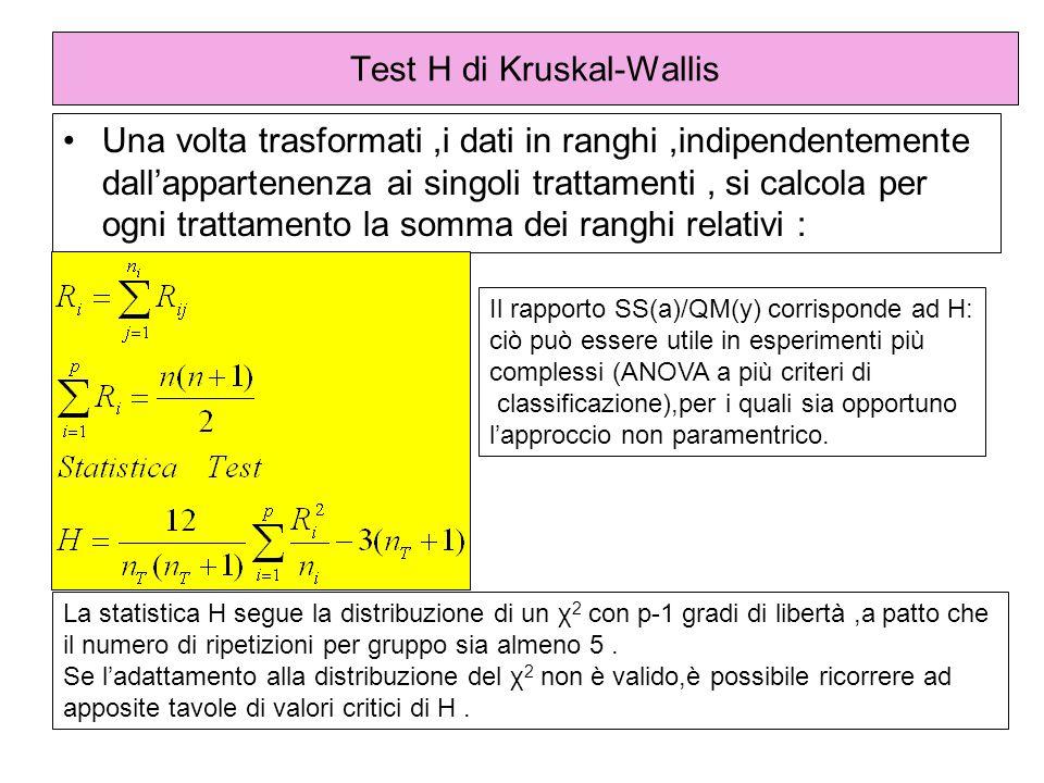 Test H di Kruskal-Wallis
