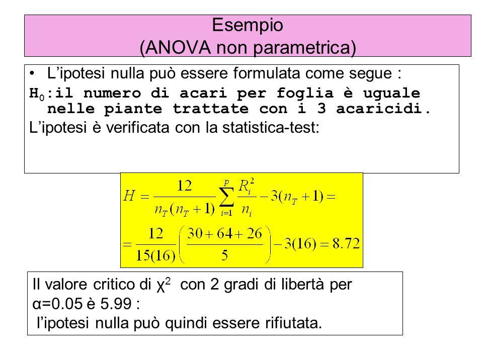 Esempio (ANOVA non parametrica)