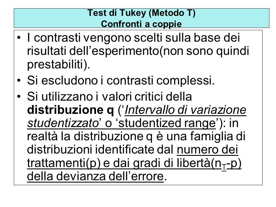 Test di Tukey (Metodo T) Confronti a coppie