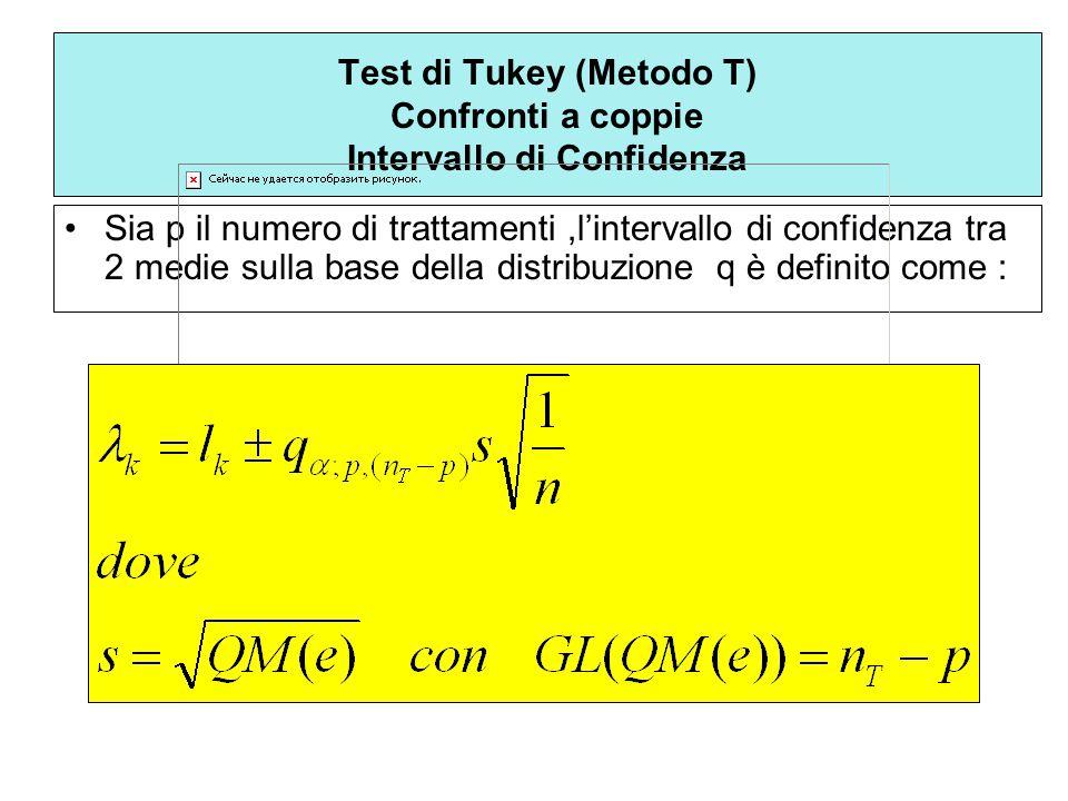 Test di Tukey (Metodo T) Confronti a coppie Intervallo di Confidenza