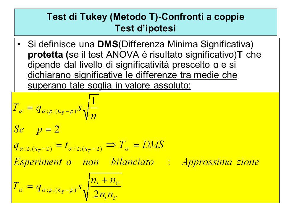 Test di Tukey (Metodo T)-Confronti a coppie Test d'ipotesi
