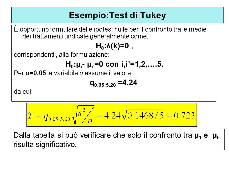 Esempio:Test di Tukey H0:λ(k)=0 , H0:μi- μi'=0 con i,i'=1,2,….5.