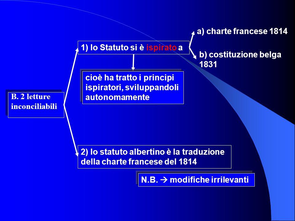 a) charte francese 1814 1) lo Statuto si è ispirato a. b) costituzione belga 1831.
