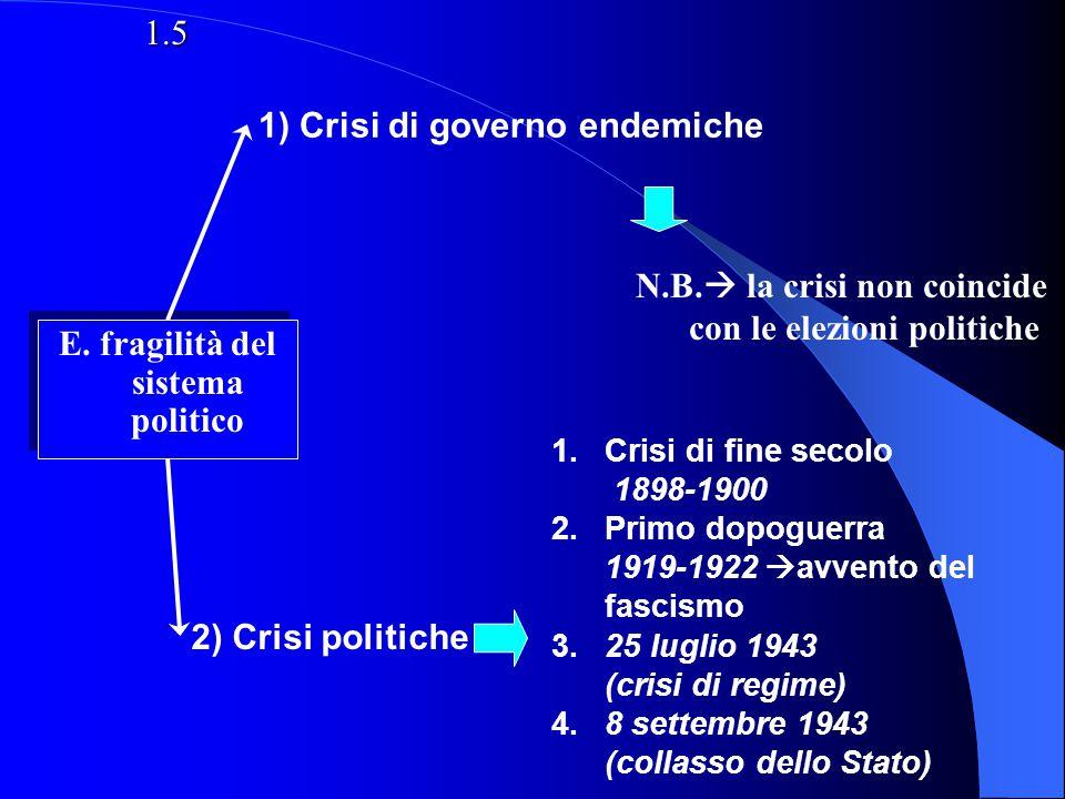 E. fragilità del sistema politico