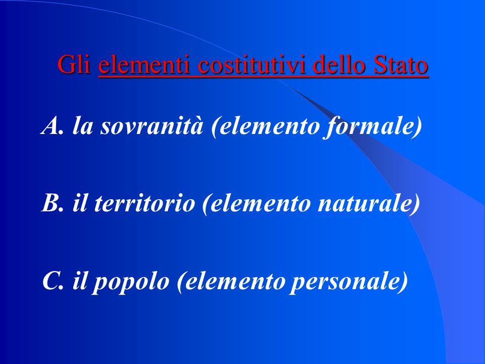 Gli elementi costitutivi dello Stato