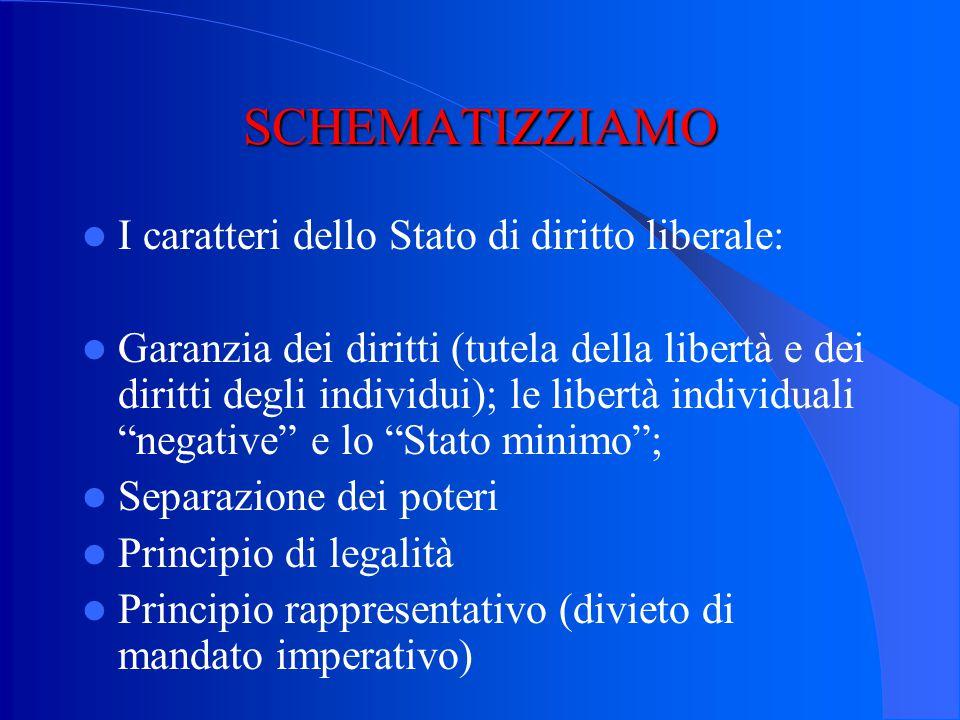SCHEMATIZZIAMO I caratteri dello Stato di diritto liberale: