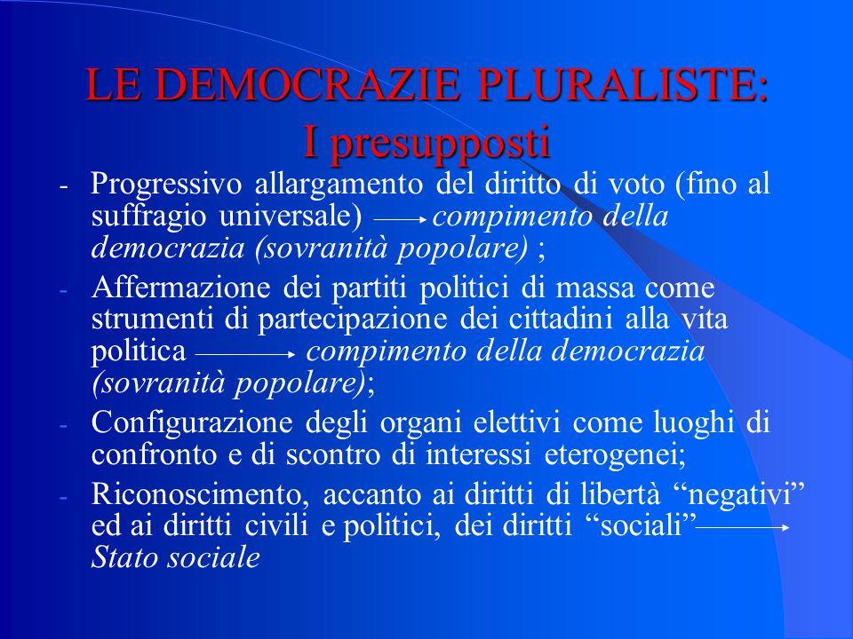 LE DEMOCRAZIE PLURALISTE: I presupposti