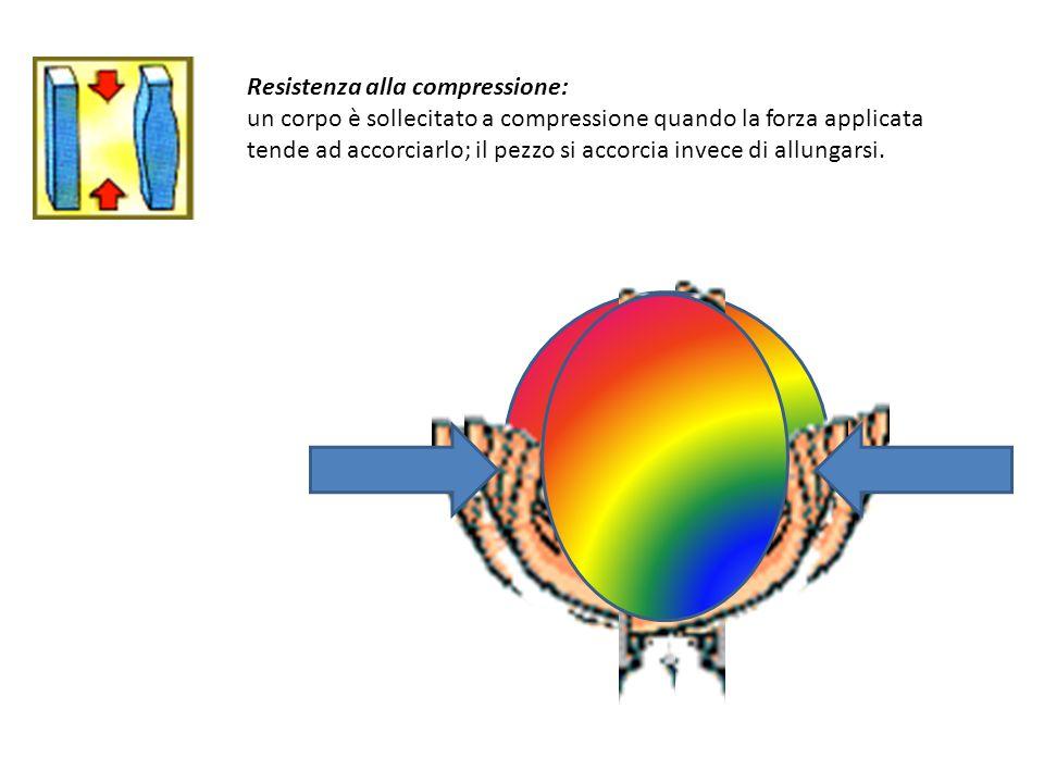 Resistenza alla compressione: un corpo è sollecitato a compressione quando la forza applicata tende ad accorciarlo; il pezzo si accorcia invece di allungarsi.
