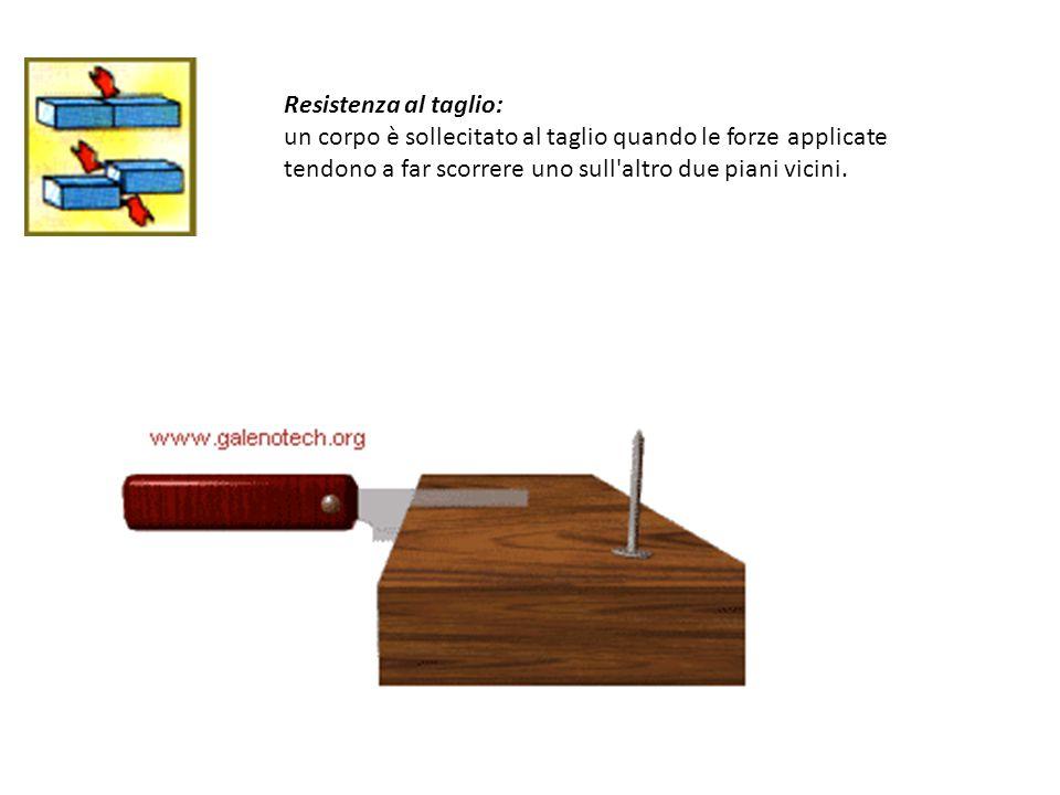 Resistenza al taglio: un corpo è sollecitato al taglio quando le forze applicate tendono a far scorrere uno sull altro due piani vicini.