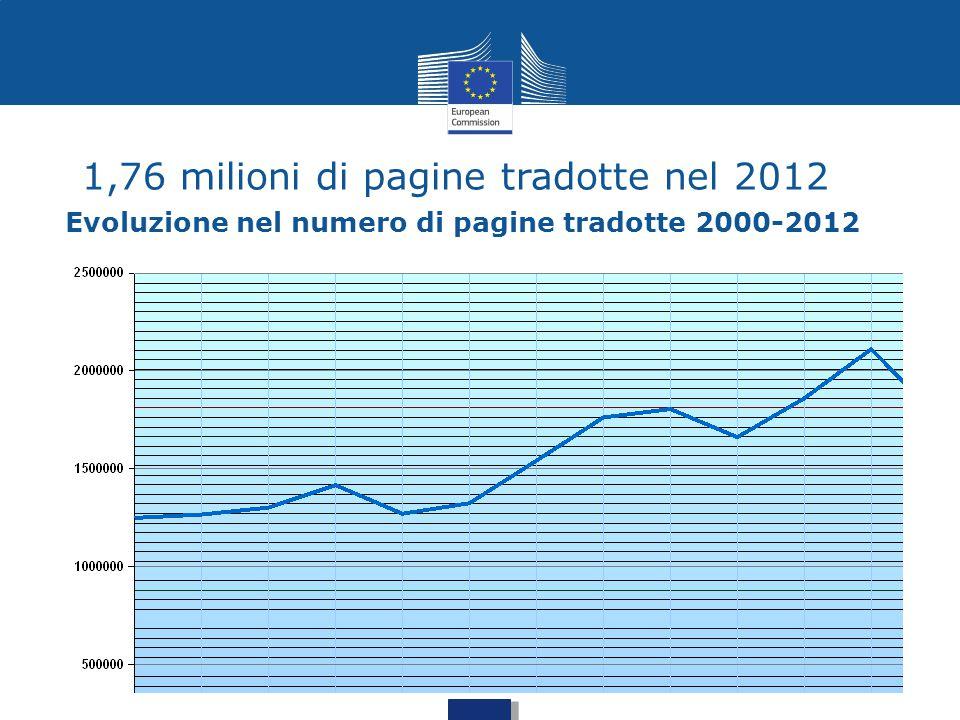Evoluzione nel numero di pagine tradotte 2000-2012