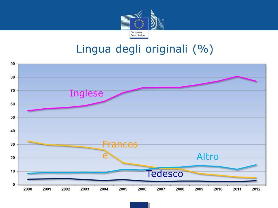 Lingua degli originali (%)