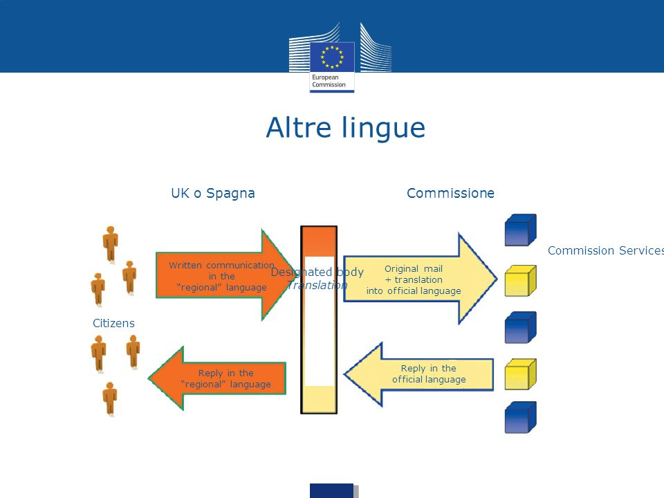 Altre lingue UK o Spagna Commissione Commission Services