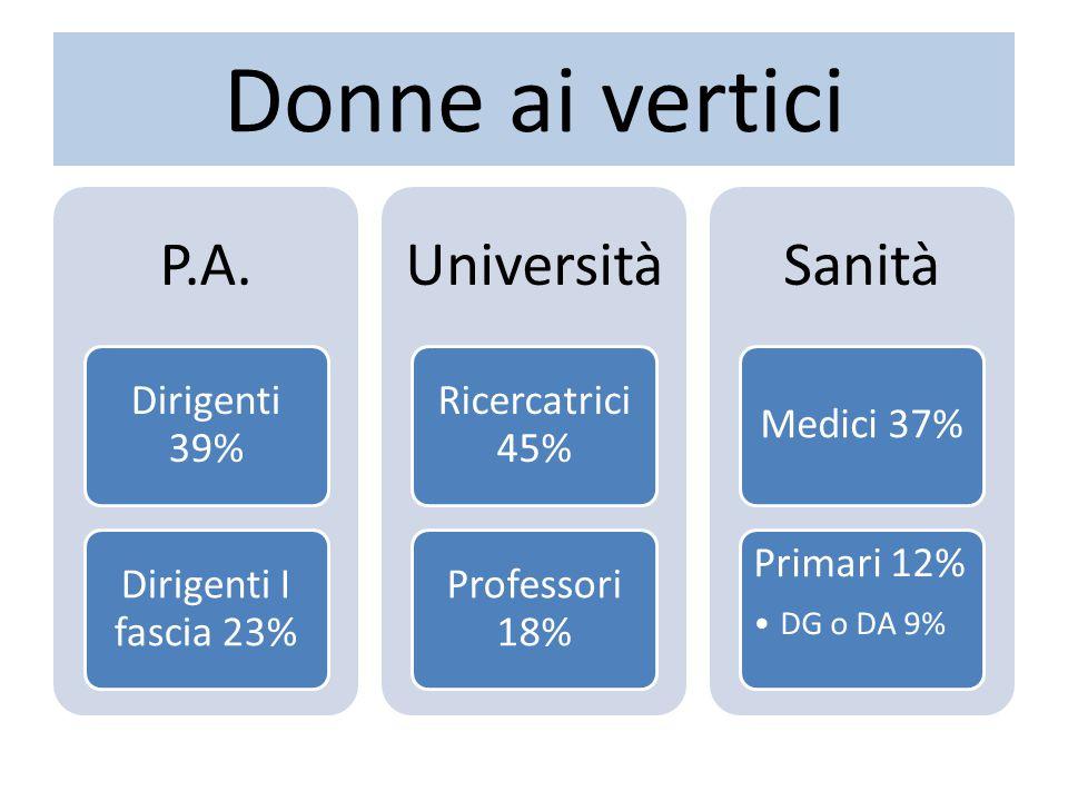 Donne ai vertici P.A. Dirigenti 39% Dirigenti I fascia 23% Università