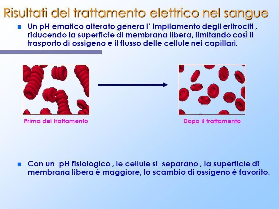 Risultati del trattamento elettrico nel sangue